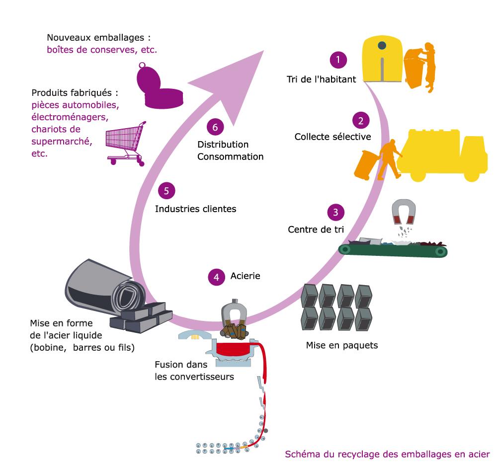 Cycle de vie du plastique. Suivre le lien 'Cycle de vie de l'acier'