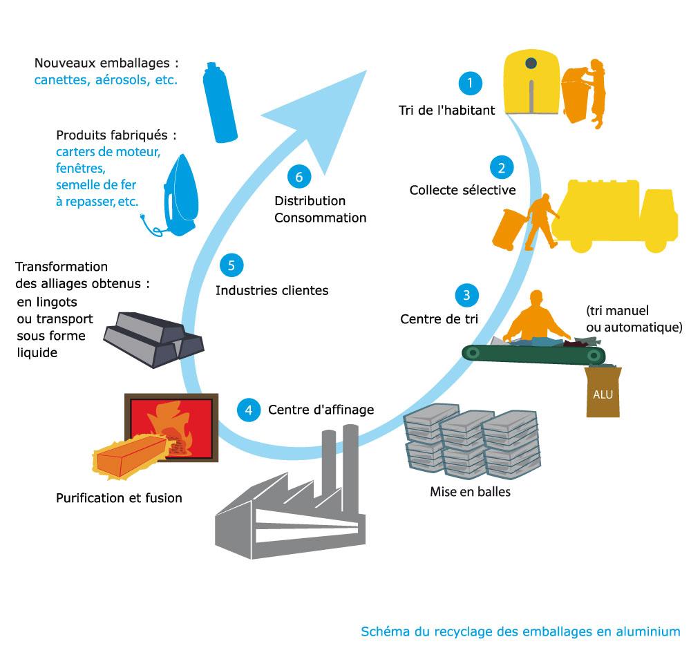Cycle de vie du plastique. Suivre le lien 'Cycle de vie de l'aluminium'