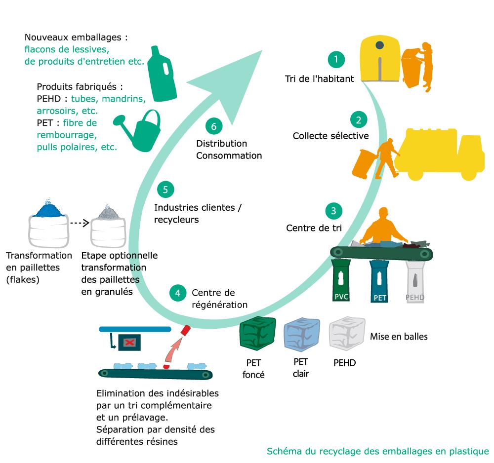 Cycle de vie du plastique. Suivre le lien 'Cycle de vie du plastique'