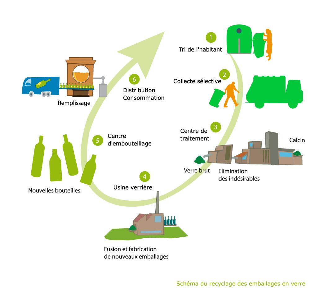Cycle de vie du plastique. Suivre le lien 'Cycle de vie du verre'